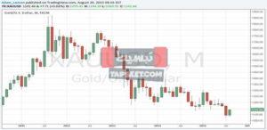اسعار الذهب اليوم الاتنين